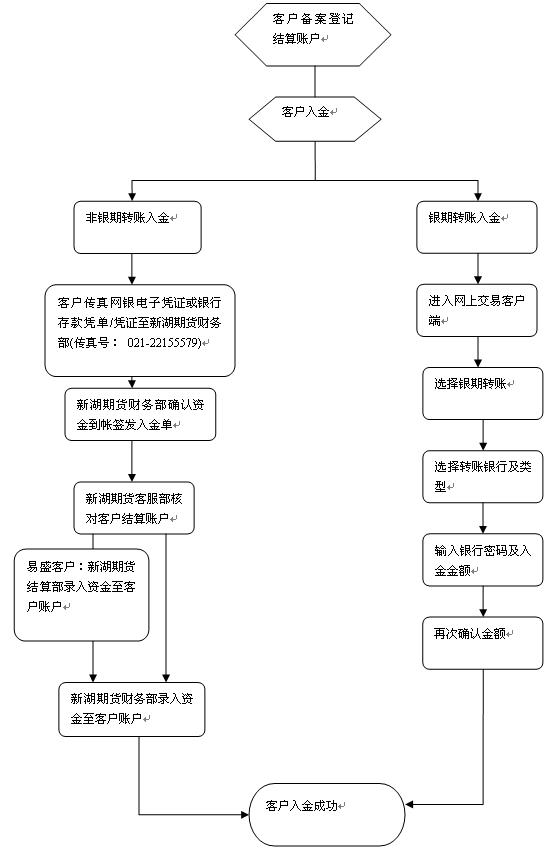 客户出金流程图